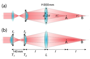 Tuneable lens setup for transporting ultracold atoms